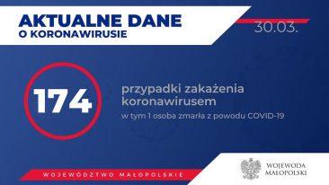 Małopolska - 174 przypadki zarażenia koronawirusem