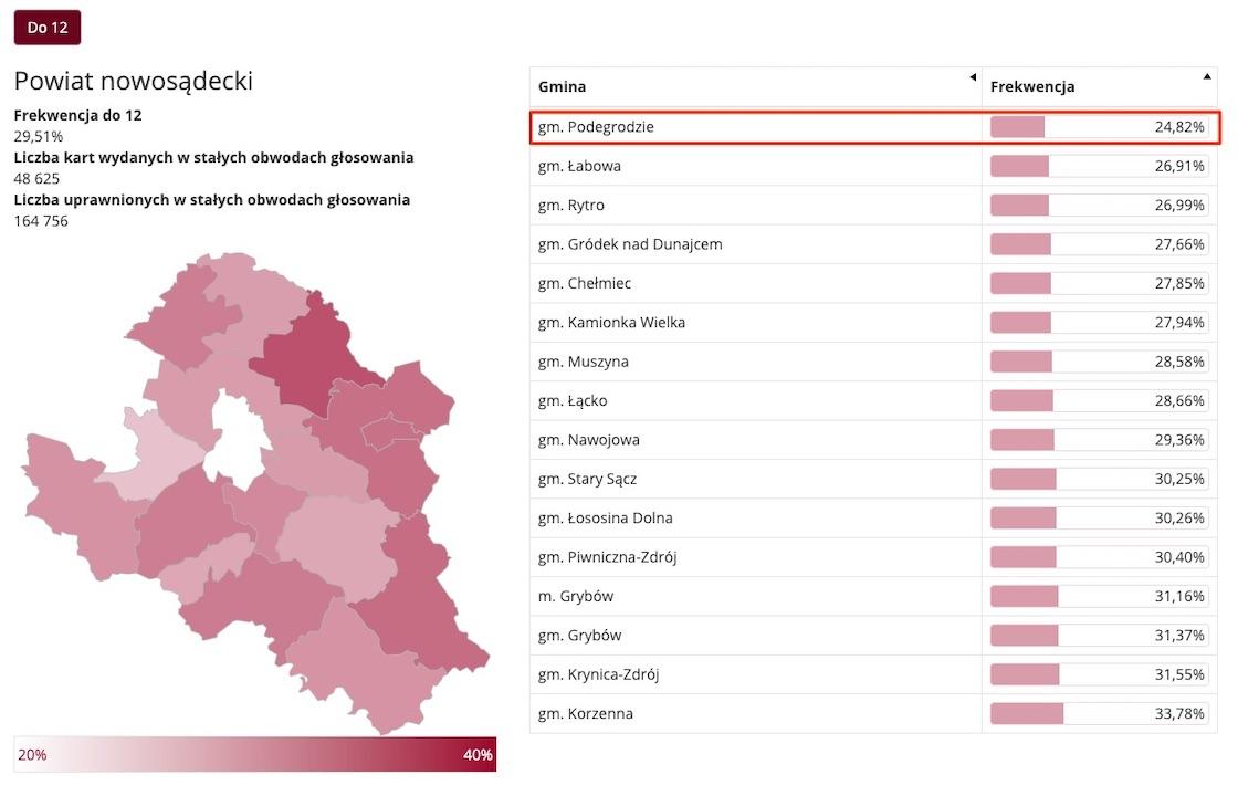 Frekwencja w gminie Podegrodzie najniższa w powiecie.