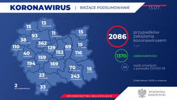 Koronawirus. Sytuacja w Małopolsce.
